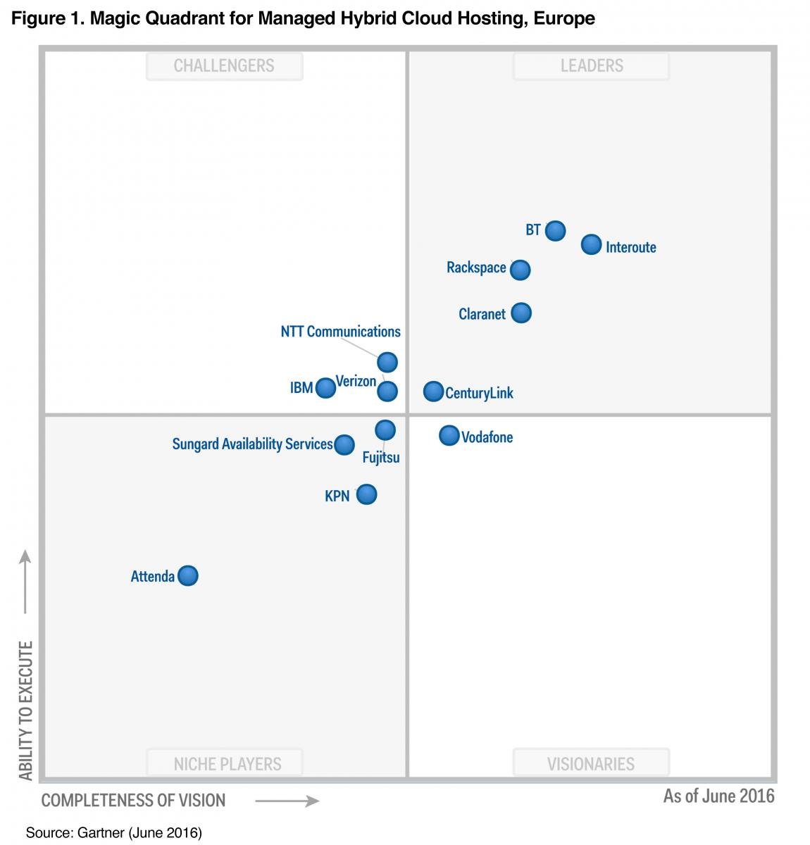 Leader Gartner Magic Quadrant Cloud-Enabled Managed Hosting