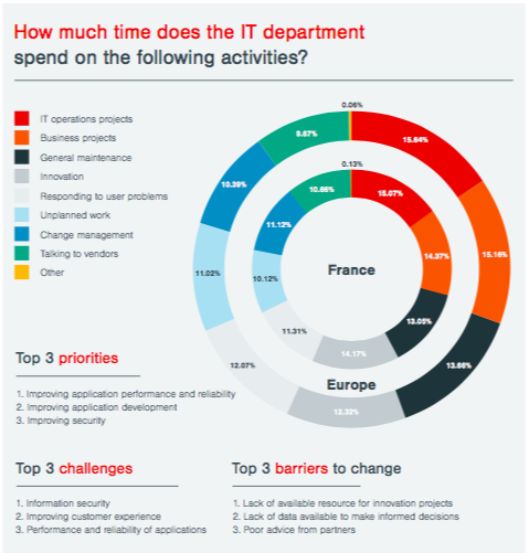 Time spent IT department 2018 France.png