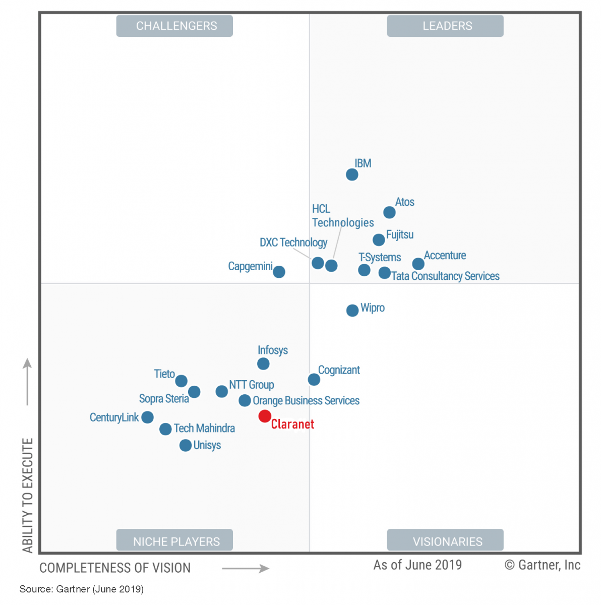 claranet_gartner_magic_quadrant_2019_diagram_red.png