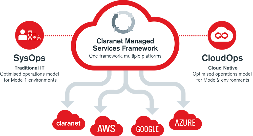 Claranet managed services framework